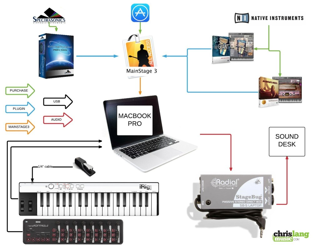 How Mainstage Works Diagram Besides Pa System Setup In Addition Basic Connecting It Together